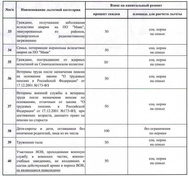 Перечень категорий граждан, имеющих право на льготы по оплате взносов за капитальный ремонт